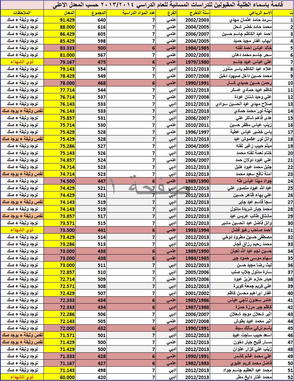 المقبولين للدراسة المسائية للصف الاول للعام الدراسي 2013-2014
